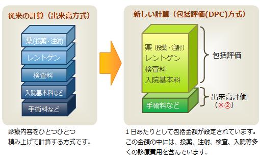 従来の計算(出来高方式)と、新しい計算(包括評価(DPC)方式)